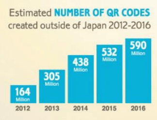 QR Code Demand