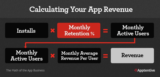 retention rate mobile apps