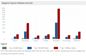 magento-popular-website-verticals