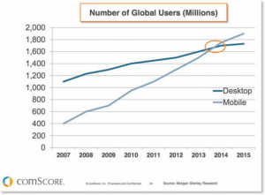 number-of-mobile-user