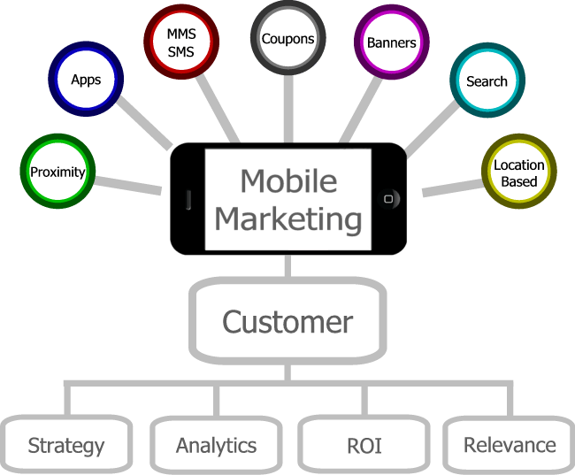 mobile marketing strategy should already be one of your top priorities