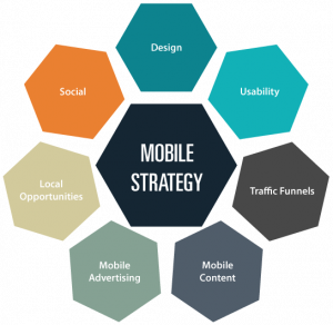 mobile marketing strategy and solutions services help our clients pull it all together.