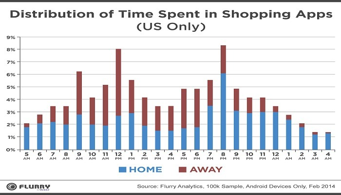 apps for shopping distribution of time spent