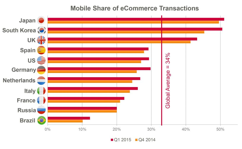 Mobile commerce is over one-third of global e-commerce transactions