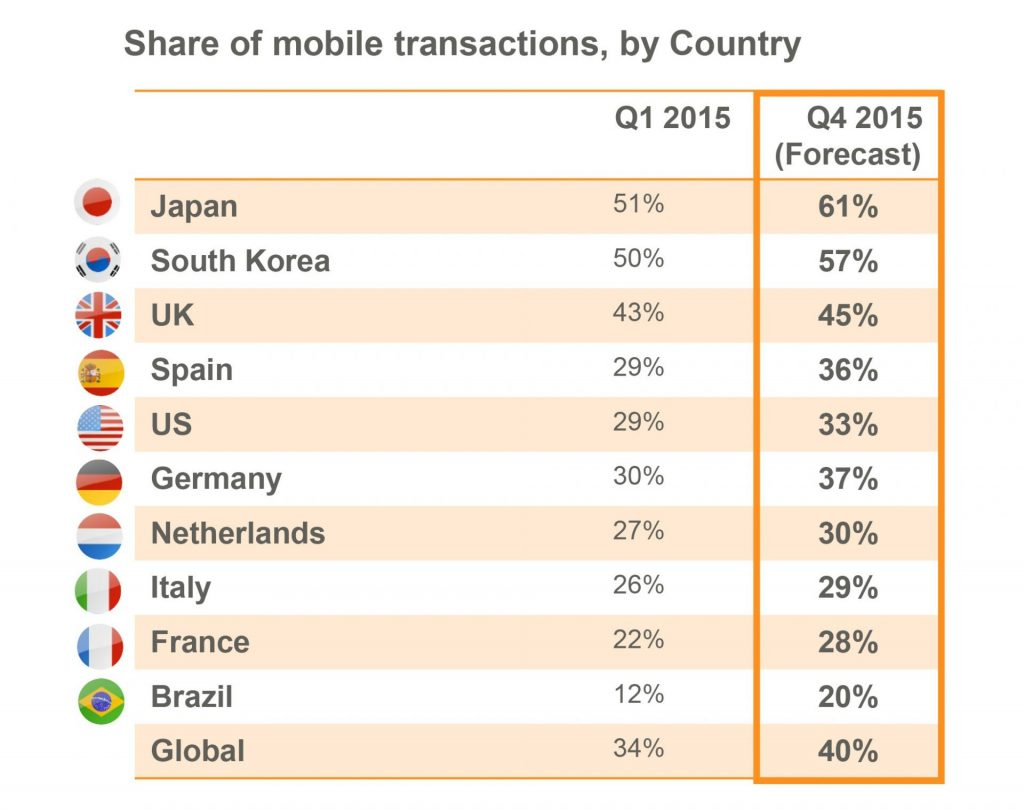 the future of mobile commerce