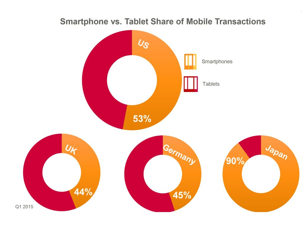 the state of smartphone on mobile commerce