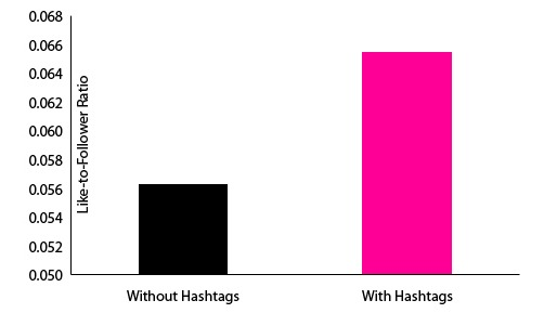How to market more attractive on Instagram - Use Hashtags to get higher like-to-followers ratios