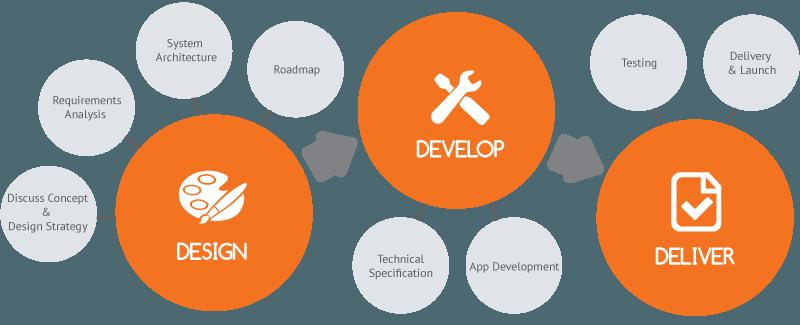 phone app development cost