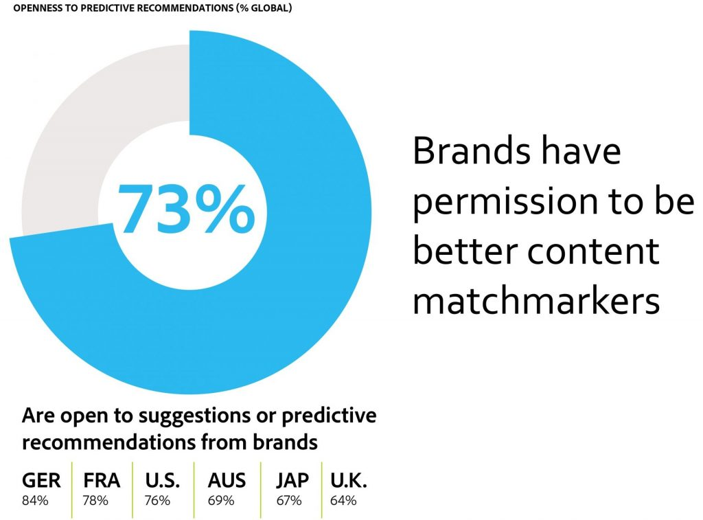Brands have permission to be better content matchmarkets