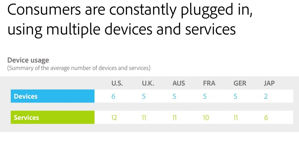 Consumers are using multi devices