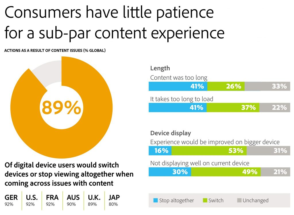 rules of engagement for content marketing: Consumers have little patience for a sub par content experience