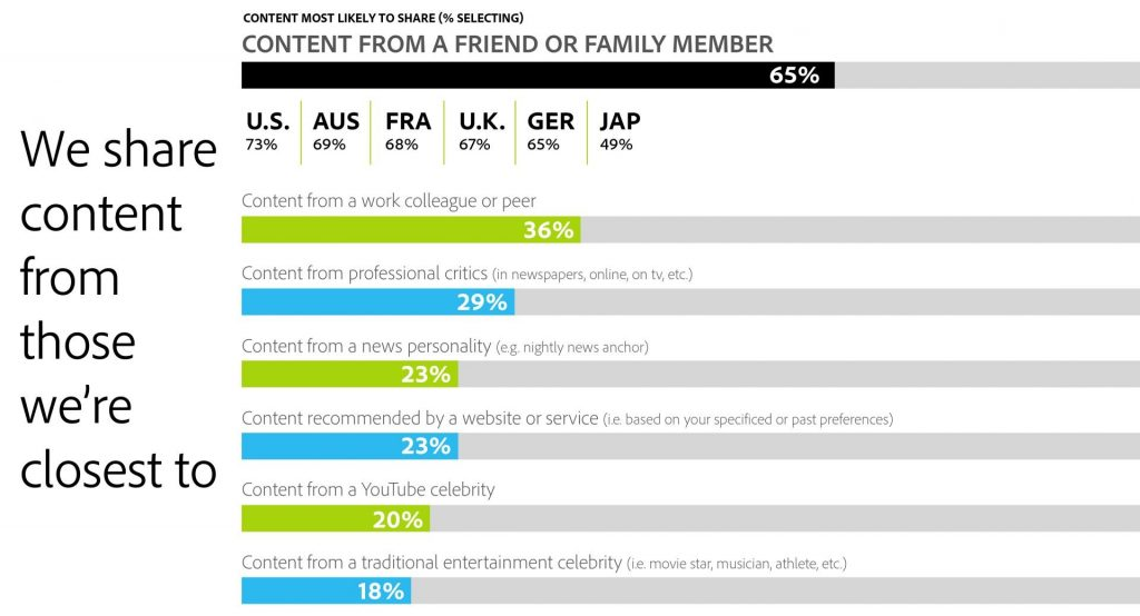 rules of engagement for content marketing: Consumer share content from those they are closest to