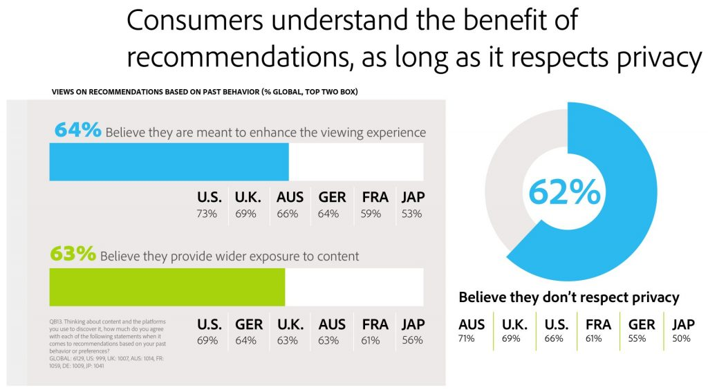 Rules of engagement for content marketing: Consumers understand the benefit of recommendations