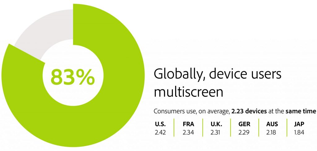 Device users multiscreen