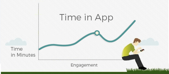 measure mobile app user engagement 2