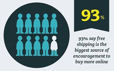 Free shipping for ecommerce store increase the volume of the sales
