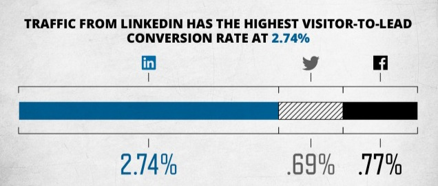 use LinkedIn to promote business: LinkedIn has the highest visitor-to-lead conversion rate