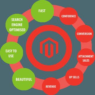 Magento is the best E-commerce platform