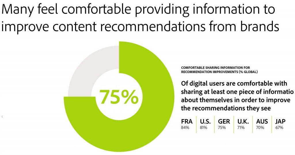 Many feel comfortable providing information