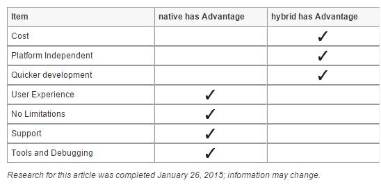 mobile native app vs hybrid app