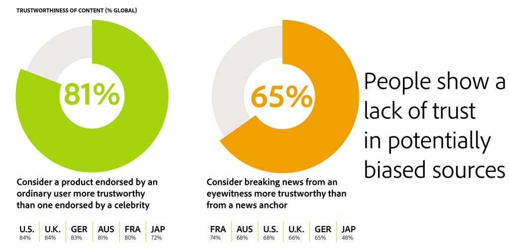 Rules of engagement for content marketing: People show a lack of trust in potential biased sources