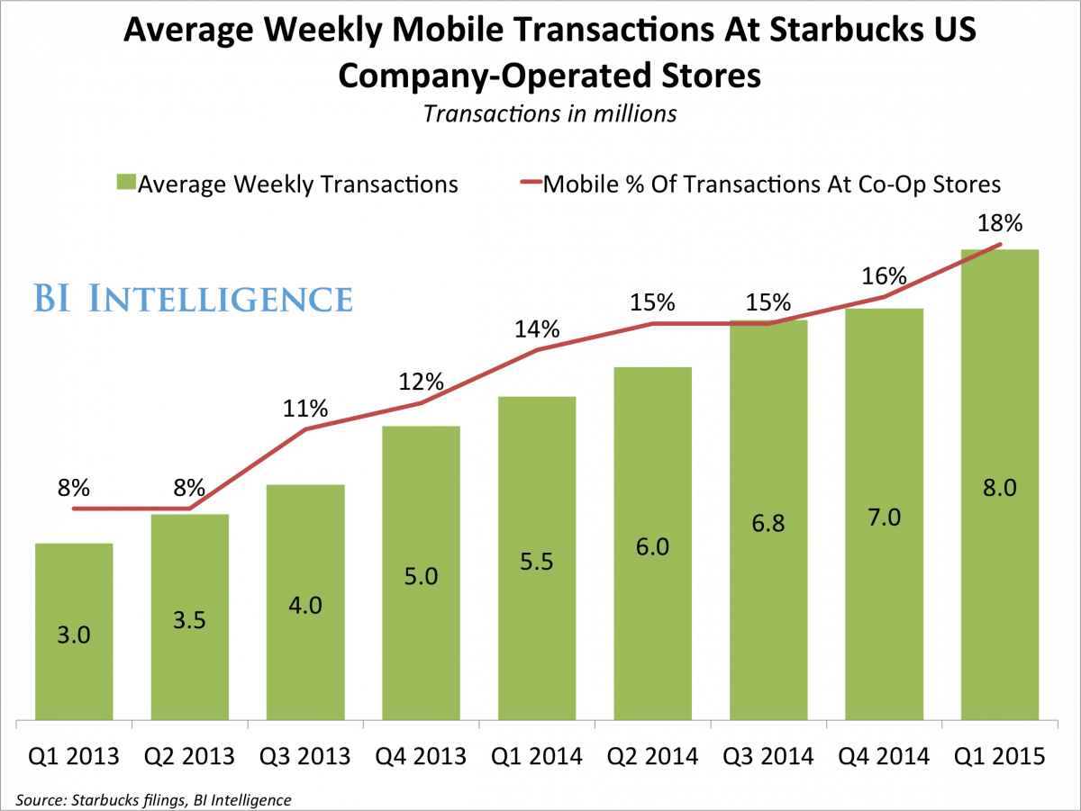 starbucks-strategy-to-dominate-mobile-commerce-in-2015-5