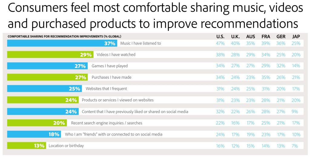 what that consumers feel most comfortable sharing