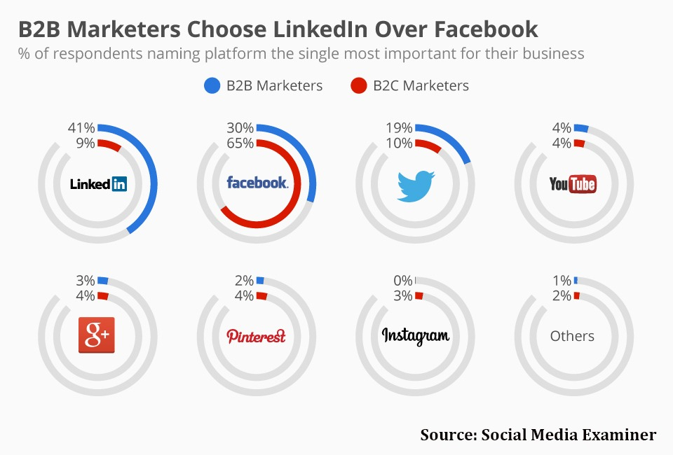 Use LinkedIn to promote business: B2B Marketers are currently choosing LinkedIn over Facebook