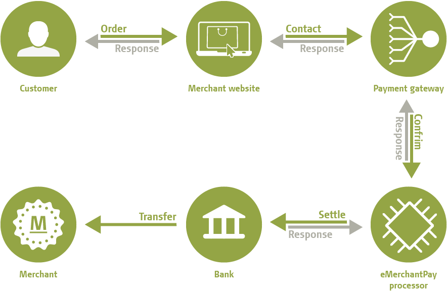 How a payment gateway works to earn you millions of dollars
