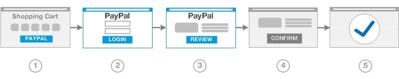 Paypal Express Checkout Express