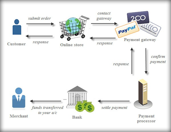 Safety with PayPal Payment Gateway