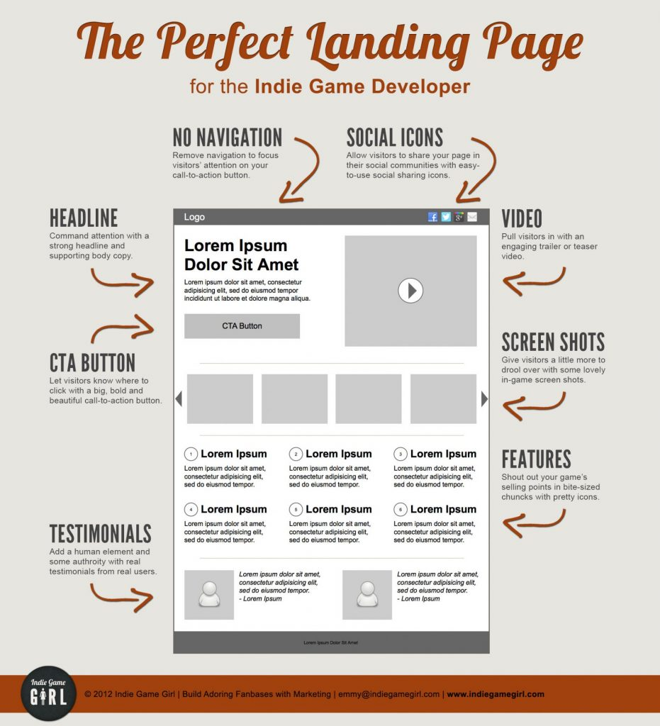 how to increase your sales and generate leads landing page