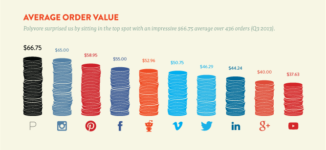 How to use social media for increasing sales in a business by 300%: Infographic