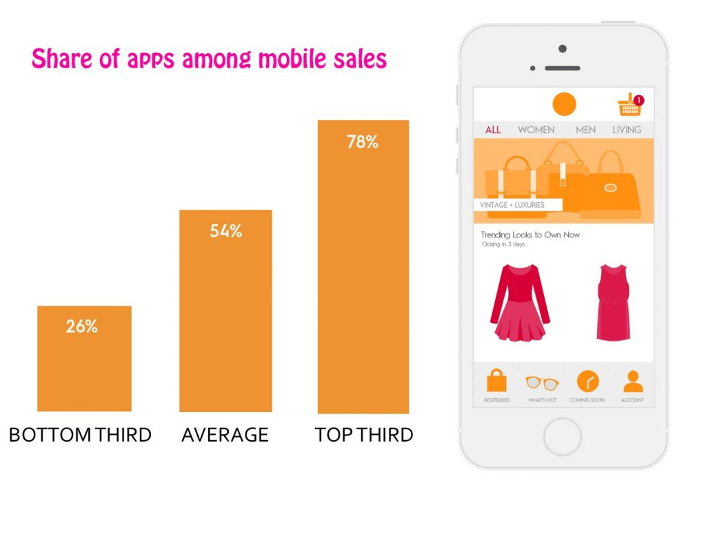 Tips for designing cool mobile shopping apps: Share of apps among mobile sales