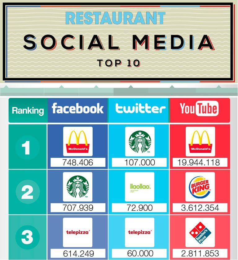 Top 10 brands Using Social Media for Customer Service in social media networks